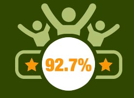 92.7% felt their therapist explained their condition clearly and to their satisfaction.